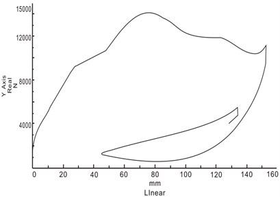 Buffer energy absorption of the strut landing gear of a particular aircraft
