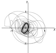 Rotor centerline orbit under 90° position serious fault (concentrated force)