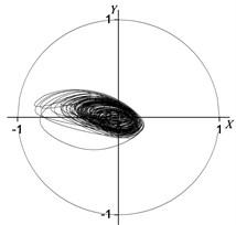 Rotor centerline orbit under 90° position serious fault (uniform force)