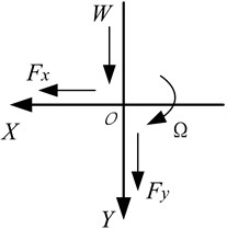 Coordinate system (O – center of bearing)