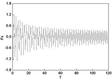 Oil film force under 90° position serious fault (uniform force)