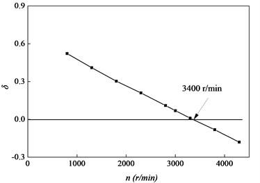 Logarithmic decrement vs. speed