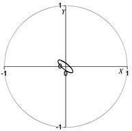 Rotor centerline orbit under normal condition