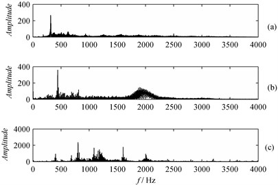 Frequency spectrum:  a) Tooth wearing, b) Tooth breaking, c) Spalling