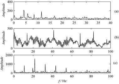 Hilbert spectrum:  a) Tooth wearing, b) Tooth breaking, c) Spalling