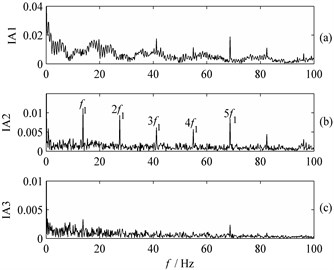 Frequency spectrum of IA obtained from:  a) PF1, b) PF2, c) PF3