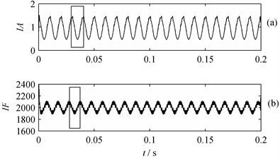 IA and IF of PF1: a) IA, b) IF