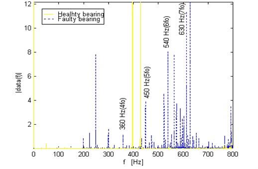 Comparison of spectrums for vibration signal