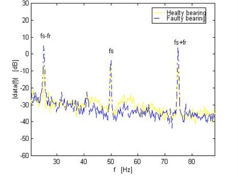 Comparison of the spectrum for motor current signals