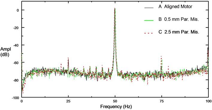 Motor current spectrums at no load