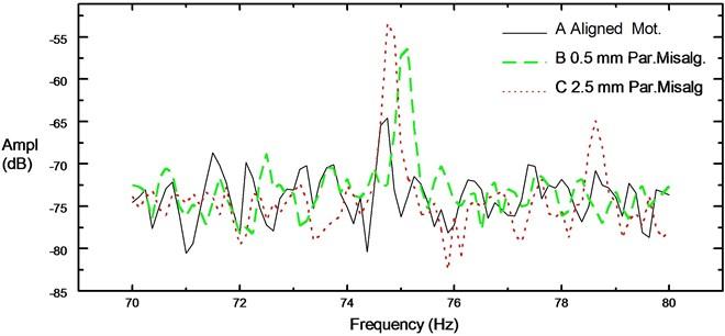 Zoom spectrum around 75 Hz