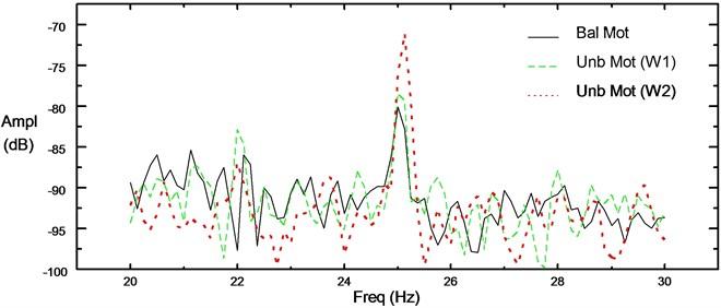 Comparison of stator current spectrums for unloaded 4 pole induction motor