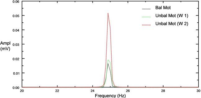 Comparison of vibration spectrums for unloaded 4 pole induction motor