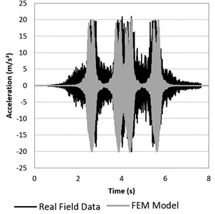 Accelerations on the sleeper. Validation of the 3D FEM model