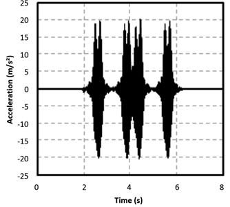 Comparison of results: superposition principle a) and whole train b)
