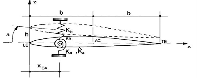 Airfoil section