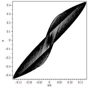 Subcritical Hopf bifurcation for γ=1.4, B=2.5, M=4: a) trajectory starting from  x0T=(0.04,0.0001,0,0) converges to a LCO immediately for V=14, b) trajectory starting from  x0T=(0.0002,0.00015,0,0) converges to a LCO for V=14.3