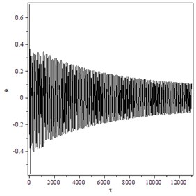Supercritical Hopf bifurcation for γ=1.4, B=21, M=10: a) trajectory starting from  x0T=(0.8,0.5,0,0) converges to O for V=22.1, b) the transient time history of h/b for V=22.5 and  x0T=(0.001,0.005,0,0), c) the transient time history of α for V=22.5 and x0T=(0.8,0.7,0,0)