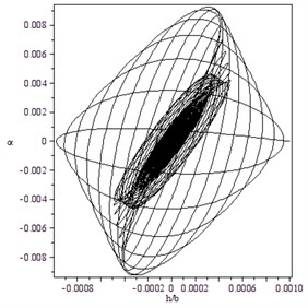 Subcritical Hopf bifurcation for γ=1.4, B=-10, M=10:  a) trajectory starting from x0T=(0.001,0,0,0) converges to O for V=22.1,  b) trajectory starting from x0T=(0.00002,0.00001,0,0) moves away from O immediately for V=22.5