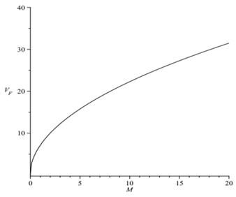 The flutter speed VF vs. flight Mach number M