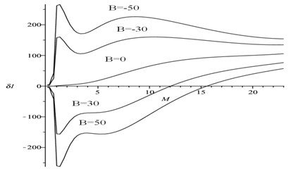 The relations of δ1 and flight Mach number M as a function of the structural nonlinearity B