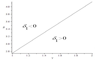 The relation of δ1, B and γ for M=4