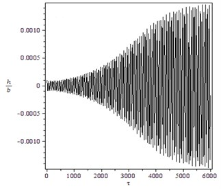 Supercritical Hopf bifurcation for γ=1.4, B=100, M=4: a) trajectory starting from  x0T=(0.5,0.28,0,0) converges to O for V=14, b) the transient time history of h/b for V=14.3 and  x0T=(0.0001,0.0001,0,0), c) the transient time history of α for V=14.3 and x0T=(0.0001,0.0001,0,0),  d) trajectory starting from x0T=(0.5,0.28,0,0) converges to a LCO for V=14.3