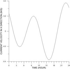 Time-series of x-component of tidal current at  St. C on 4 June 2008 based on harmonic constants