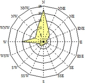 Seasonal wind characteristics-wind speed and direction water