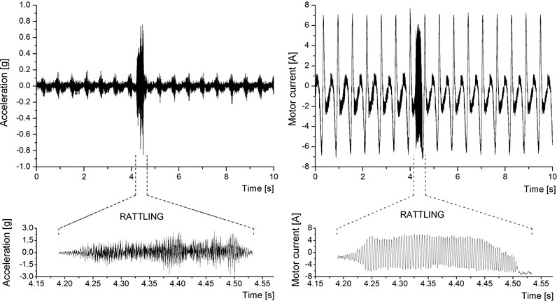 Rattling signals in the acceleration and current records