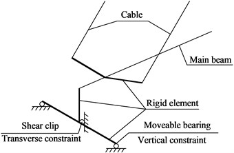Detailed diagram for cable-stayed bridge analysis model:  a) Calculation model of cable-stayed bridge after closure; b) Detail of support