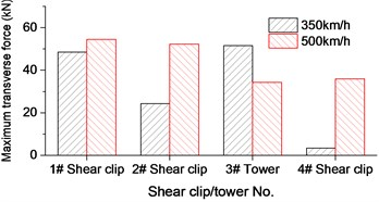Cable-stayed bridge displacement and horizontal force envelope at closure stage:  a) Vertical displacement of bridge; b) Horizontal displacement of bridge;  c) Bridge torsion; d) Shear clips and tower horizontal force