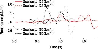 Aerodynamic time-history curve for high-speed train: a) Lift force; b) Resistance; c) Torque