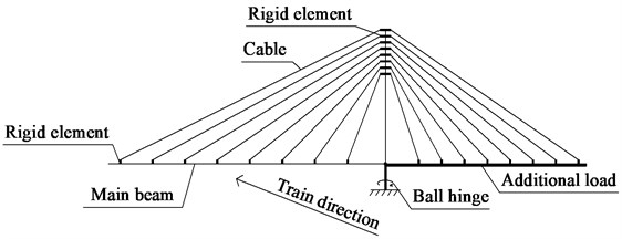 Calculation model for cable-stayed bridge at rotational stage