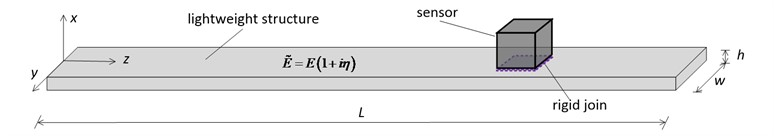 Schematic of the model of a beam-like structure carrying a sensor