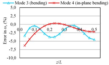 The errors in natural frequencies (ωr) of the beam-like structure (under free-free BCs)  carrying a sensor for various types of modes as a function of sensor position (z/L) where y= 0