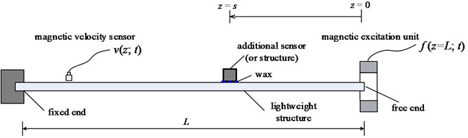 Schematic of the experiment; measurements include structural velocity (v)  and the excitation force (f)