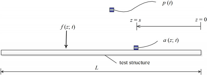Schematic of the experiment; measurements include sound pressure (p),  structural acceleration (a) and the excitation force (f)