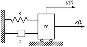 SDOF system: m – mass, c – damping coefficient, k – stiffness