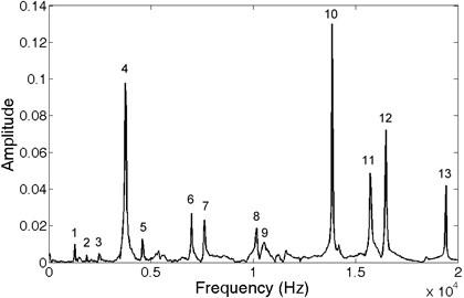 Impulse response spectrum obtained using FFT