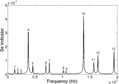 Spectrum of blade impulse response obtained using CCEM for frequency resolution 32Hz