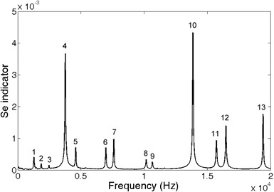 Spectrum of blade impulse response obtained using CCEM for frequency resolution 1Hz