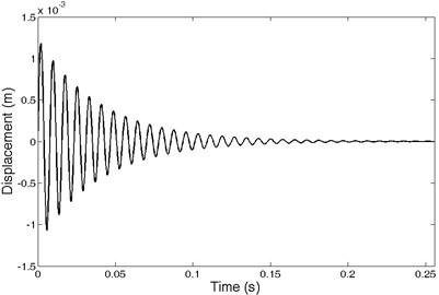 Impulse response of SDOF system