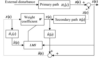 Schematic of improved filtered-X LMS algorithm