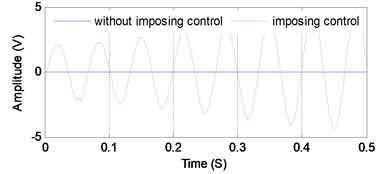 Control performance of MIMO improved filtered-X LMS algorithm