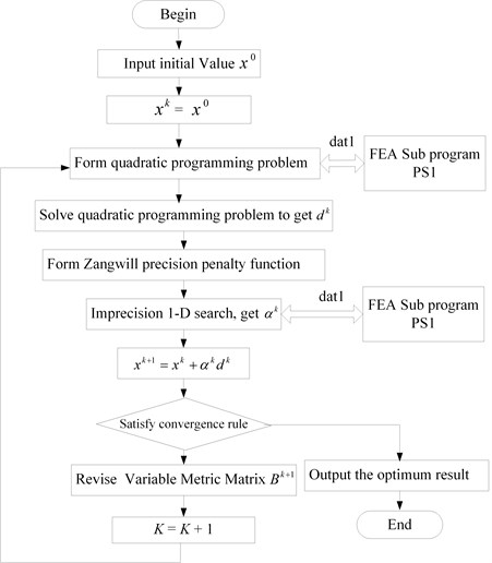 Flow diagram of the proposed optimization method