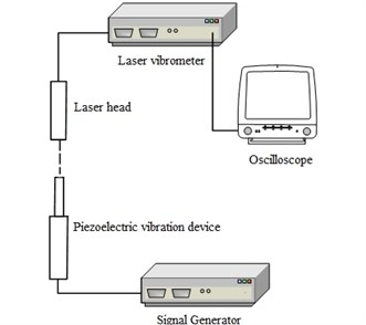 Measurement of tip displacement with laser Doppler vibrometer