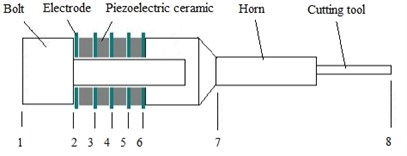 Typical structure of piezoelectric vibration devices