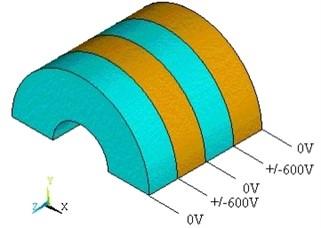 Loads apply on piezoelectric ceramic rings