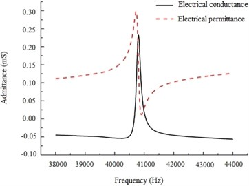 Measurement of resonance frequency  of the optimal piezoelectric device